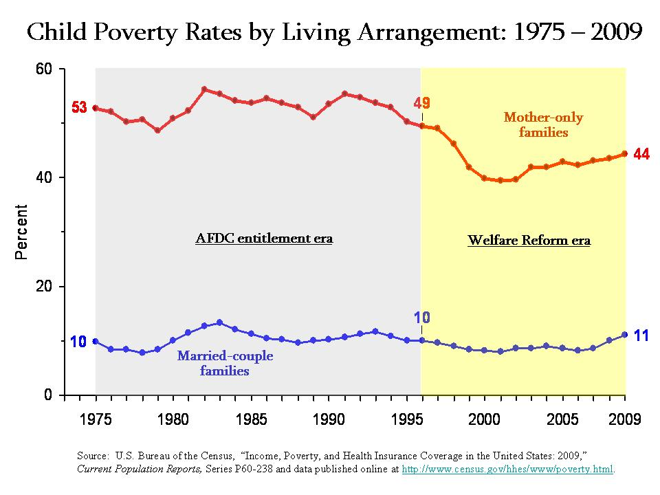 Child Poverty Rates by Living Arrangements 75-09
