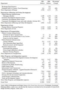 Corporate Welfare Programs BY Agency 2