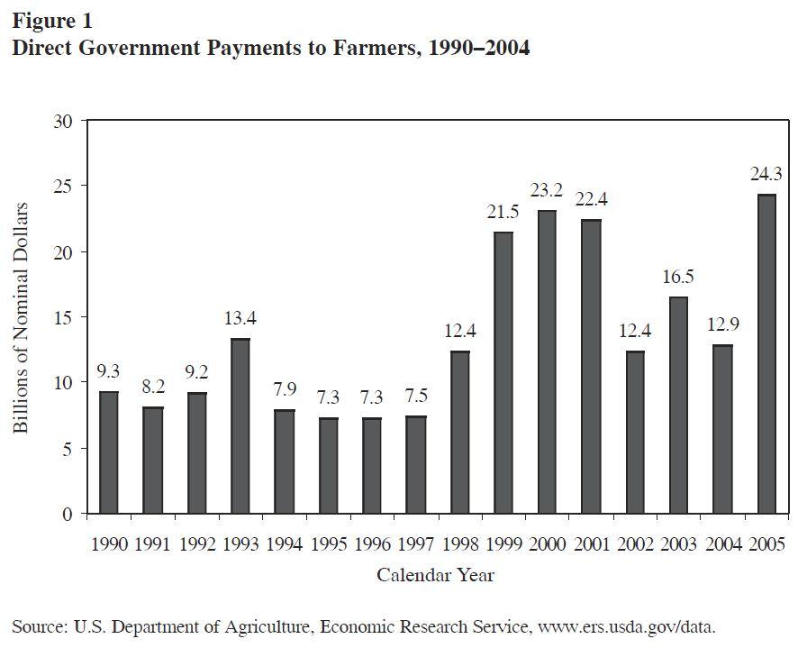 Farm Subsidies