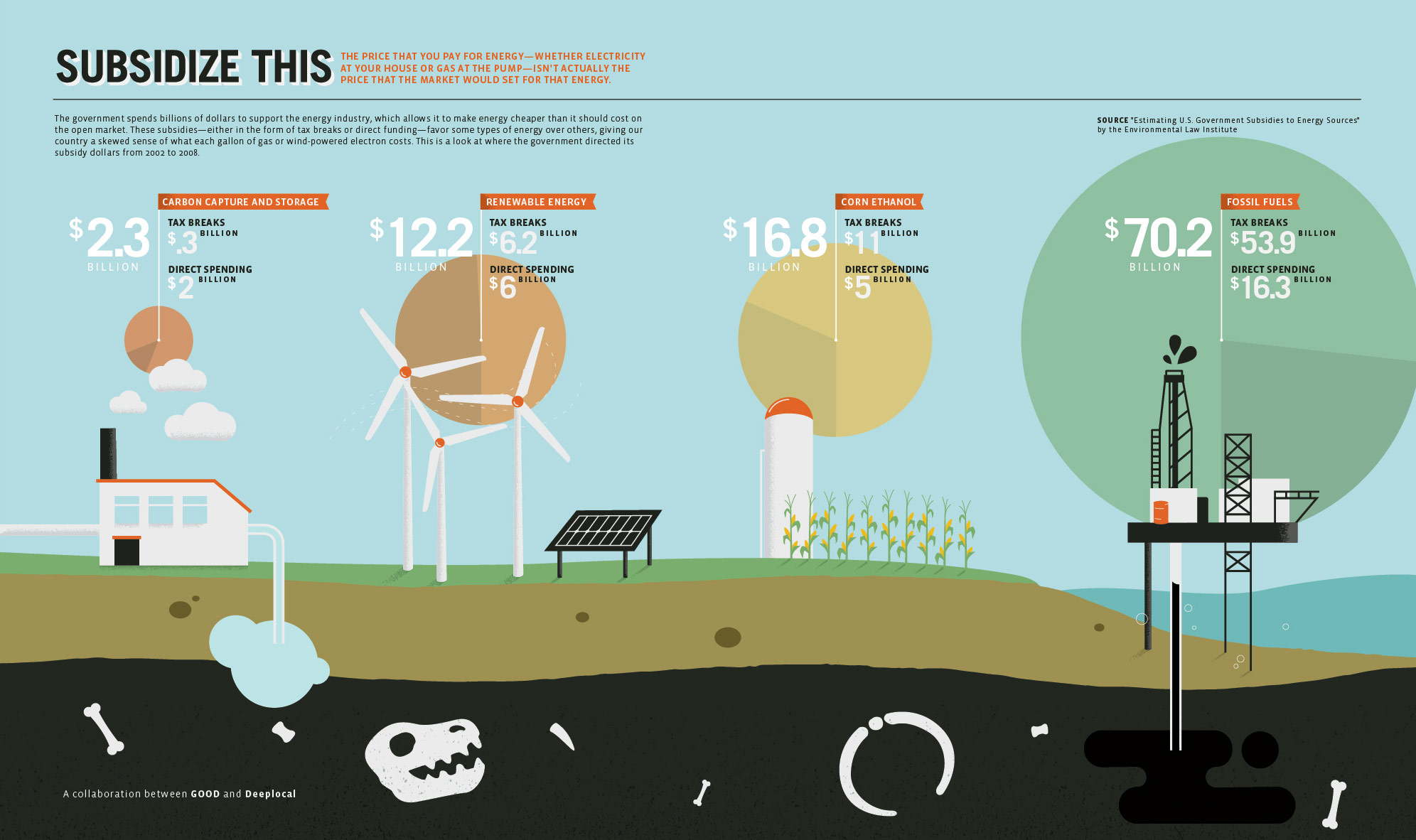 Energy Subsidies Chart
