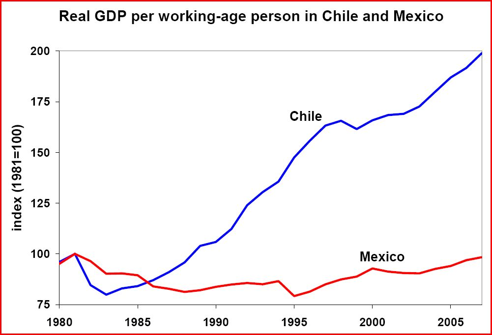 Graph Illustrating High GDP Growth in Chile and Flat GDP Growth in Mexico