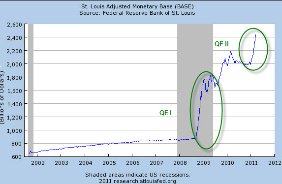 Graph of Monetary Base by the US Federal Reserve