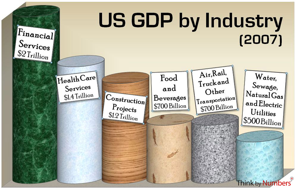 US GDP by Indusrty Graph