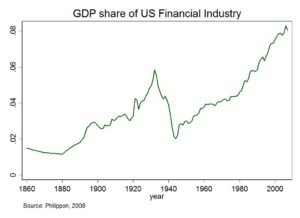 Graph of Financial Sector Share of GDP Over Time