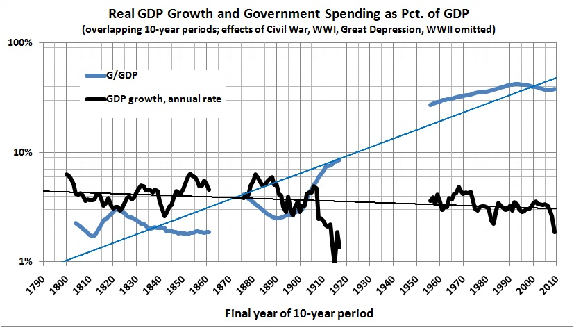 Rahn Curve - US Government Spending and Economic Growth