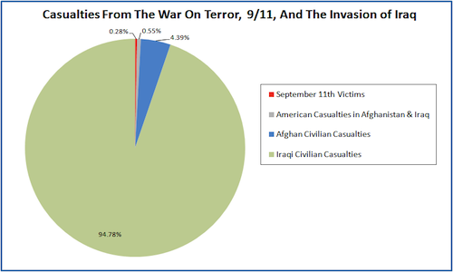 Civilian Casualties in Iraq, Afghanistan and September11th-Graph