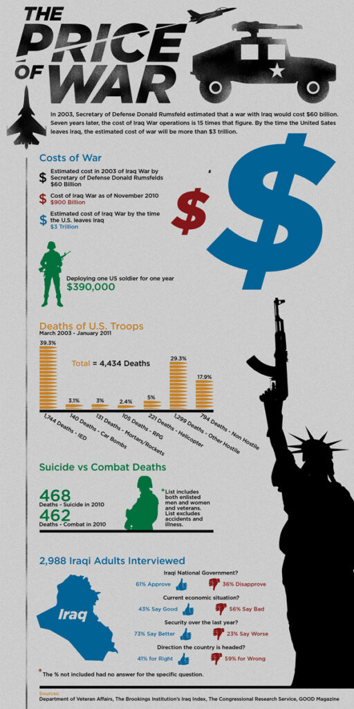 The Cost of the Iraq War in Money and Lives (Infographic by GOOD Magazine)