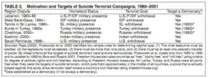 Statistics on Motivation and Targets of Suicide Terroist Campaigns
