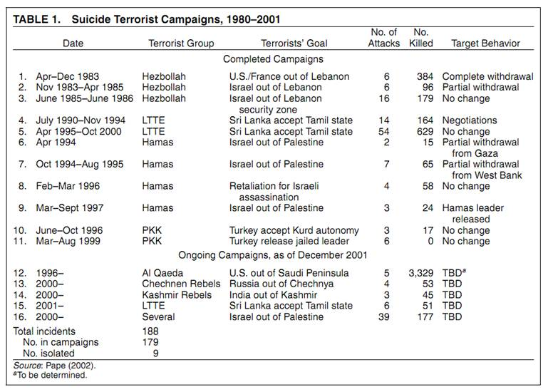 Table of Statistics on Suicide Terrorist Campaigns (1980-2001)
