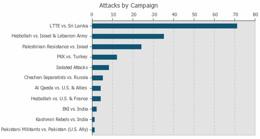 Graph of Suicide Terrorist Attacks by Campaign from 1981-2000
