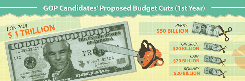 infographic of Budget spending cuts by GOP Republican presidiential primary candidates 2012
