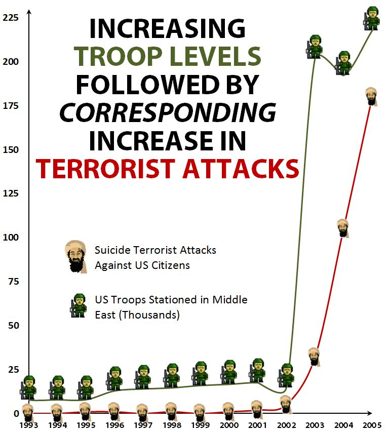 graph of middle east troop levels vs suicide terrorist attacks 1993-2005