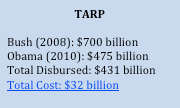 Cost of TARP program