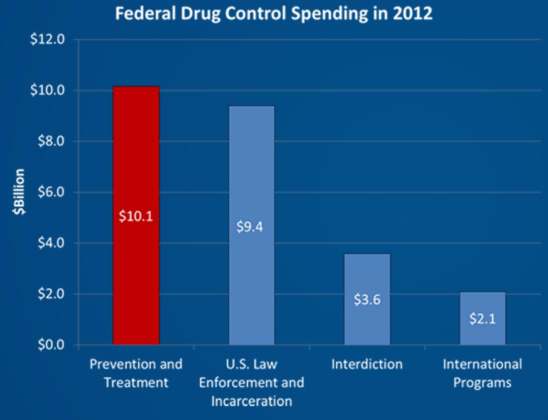 federal-drug-control-spending-2012