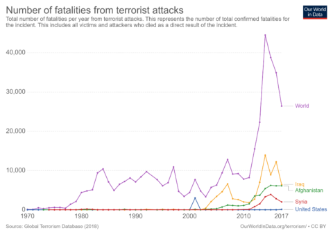 How many Americans are killed by terrorists?