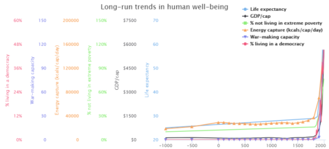 Long-run trends in human well-being