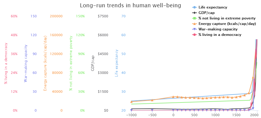 trends in human well being