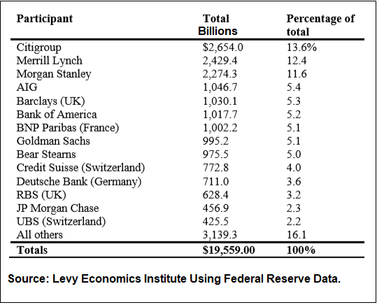 Largest Recipients of Federal Reserve-Bailout Funds 2007 to 2011