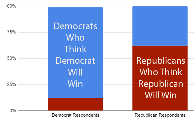Chart Showing that Most Voters Believe Their Own Party Will Win