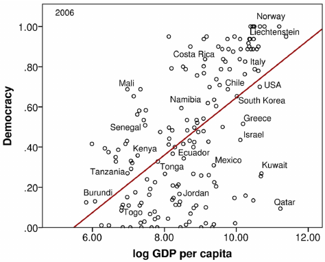Countries with a higher Democracy index rating have higher GDP