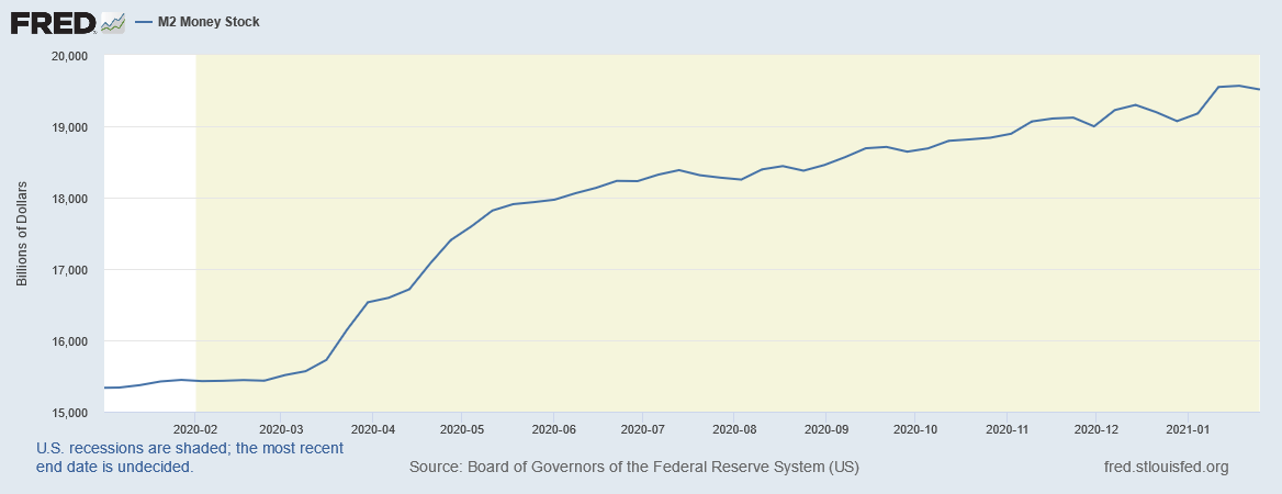 This chart illustrates that the FED increased the M2 money supply by $4 trillion in 2020.