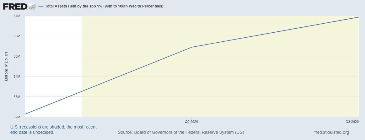 This chart illustrates that the wealth of the top 1% increased by $4 billion in 2020.